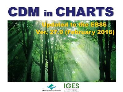 CDM in CHARTS